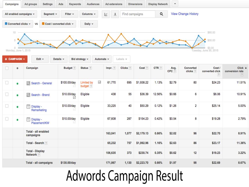 Adwords Campaign Result